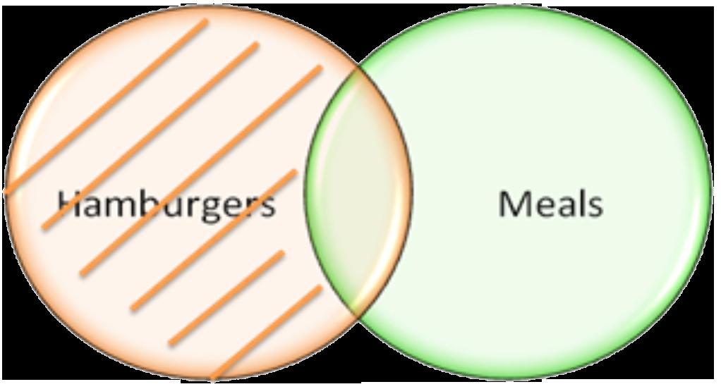 Venn Diagrams Fibonicci Fibonicci