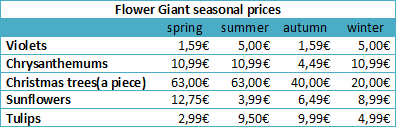 Table with prices per season of 5 different flowers of the Flower Giant