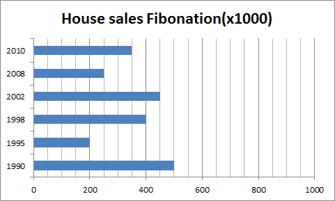graph of the amount of housesales in Fibonation over a 20 year period
