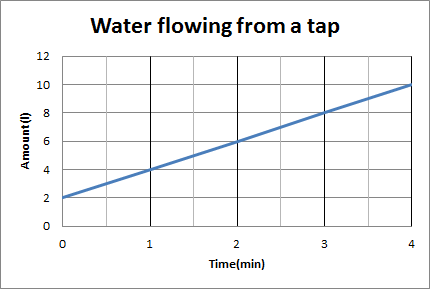 graph of amount of water running from a tap per minute