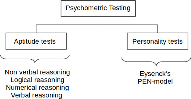 aptitude-tests-part-of-psychometric tests