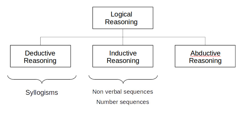 logical-reasoning-overview