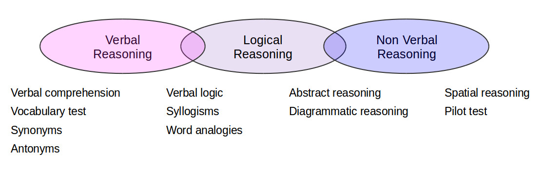 verbal-reasoning-logic-reasoning-overview