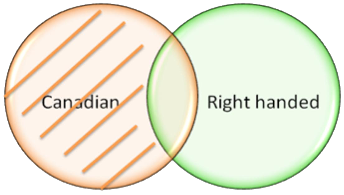 Statement a 1 displayed as part of a Venn diagram.