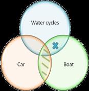 Syllogism example explained using a venn diagram