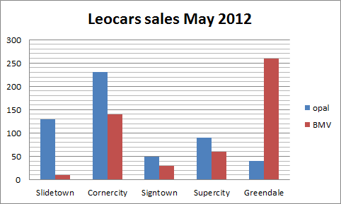 Graph on Opal and BMV sales in May 2012 in several cities