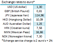 Exchange rates to euro's of several curremncies
