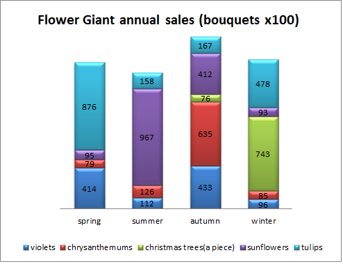Graph of the Flower Giant annual sales of 5 different flowers, with the sales bundled per season