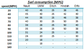 Table about fuel consumption of five different cars at varying speeds