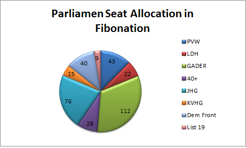 Circle diagram of seat allocation in Fibonation parliament