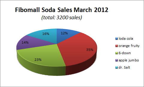 Circle diagram on soda sales of different brands in a mall