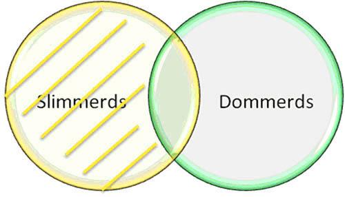 Venn Diagrammen Fibonicci Fibonicci
