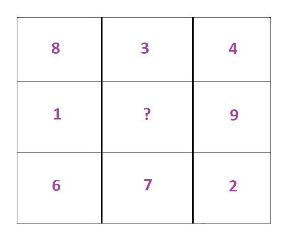 Cijferreeksen oefenen over meerdere assen