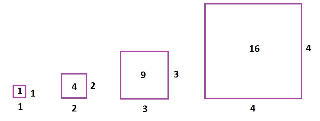 Visualisatie van een kwadratische cijferreeks