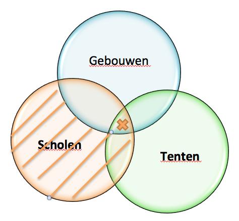Syllogismen voorbeeld venndiagram