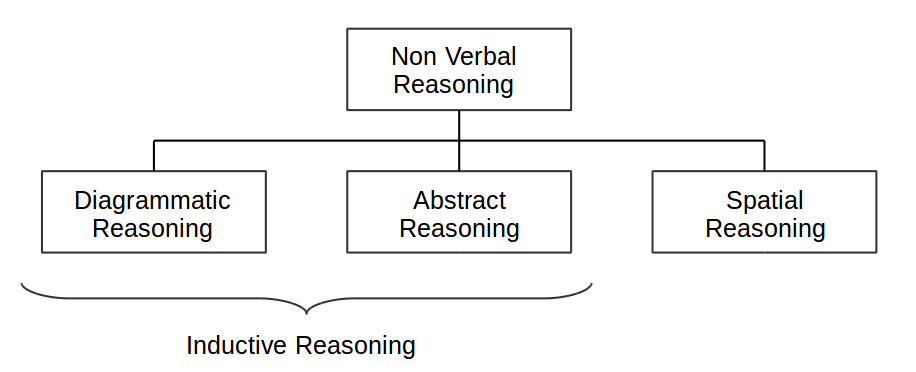 non-verbal-reasoning-overview